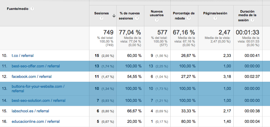 El Spam de Referencia en Google Analytics